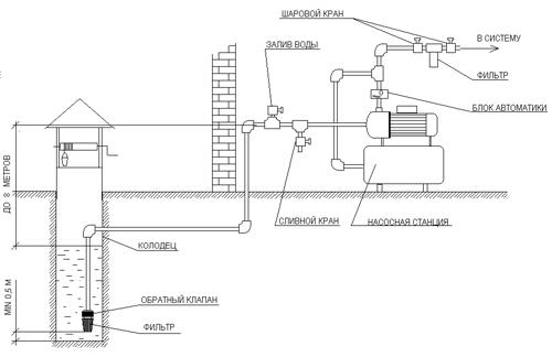 Принципиальные схемы и проекты систем водоснабжения.