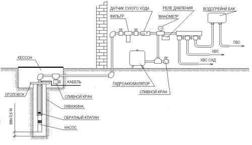 Вы можете рассмотреть схемы и проекты систем водоснабжения загородного дома.  Рис. 1. Схема с...